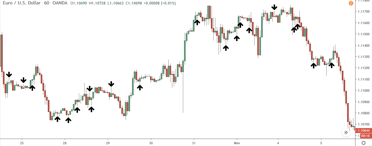 bullish pin bars and bullish pin bars marked on eur/usd price chart