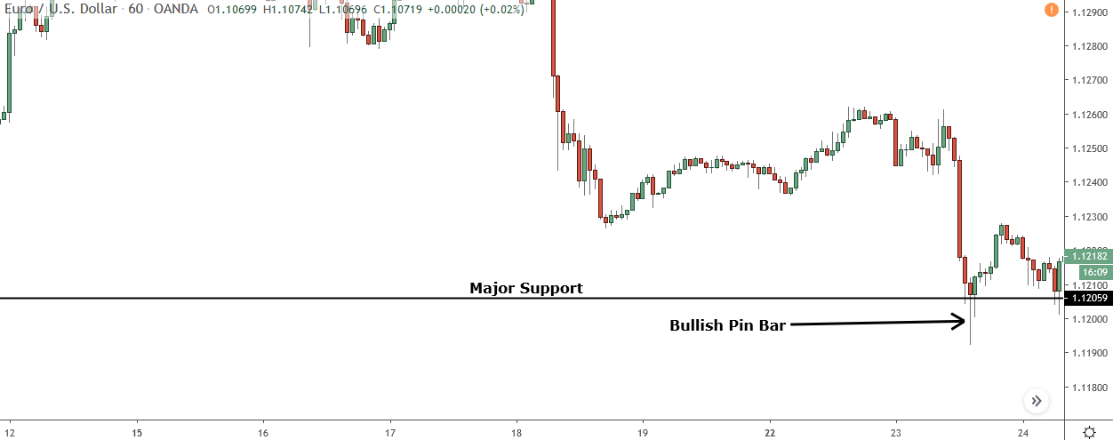 bullish pin bar forming a major level of support on eur/usd