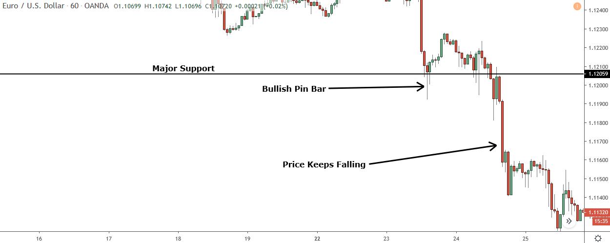 bullish pin bar failing to cause reversal